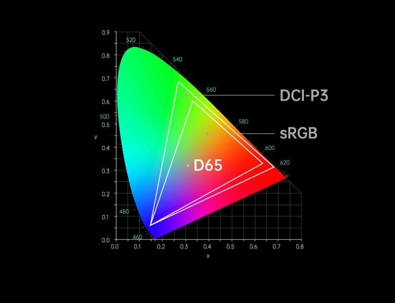 Scooch, iPhone 12 et Androids obtiennent le HDR 10 bits de l'enregistrement vidéo à l'affichage