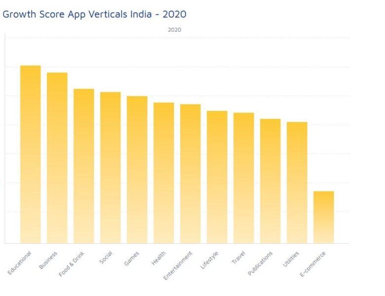 L'Inde est le marché des applications à la croissance la plus rapide en 2020, avec la plus forte croissance du secteur vertical de l'éducation: rapport d'ajustement